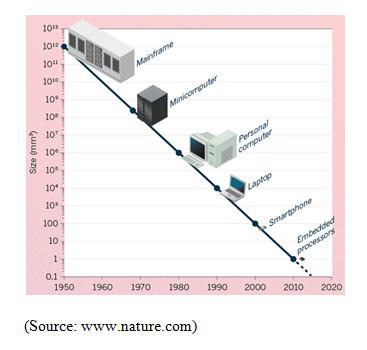 computers increase in power Cenplus Digital